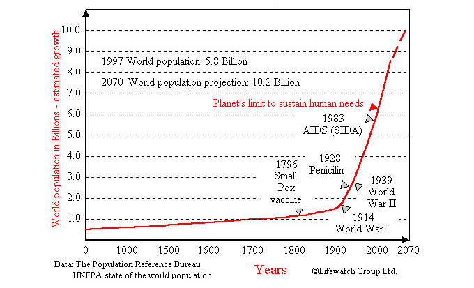 Growth of World Population